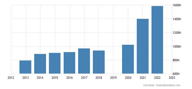 guatemala exports honduras