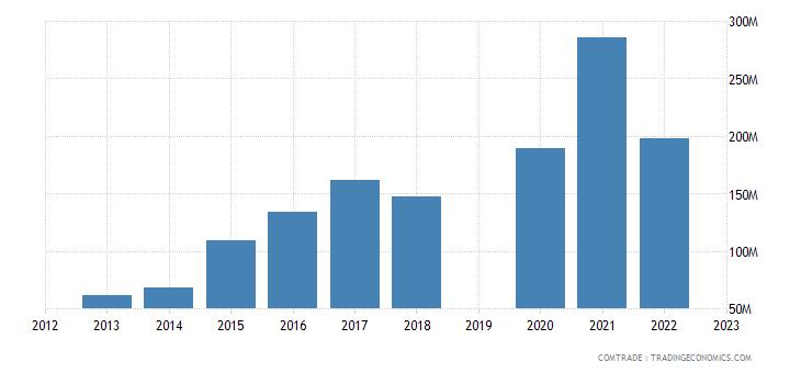 guatemala exports italy