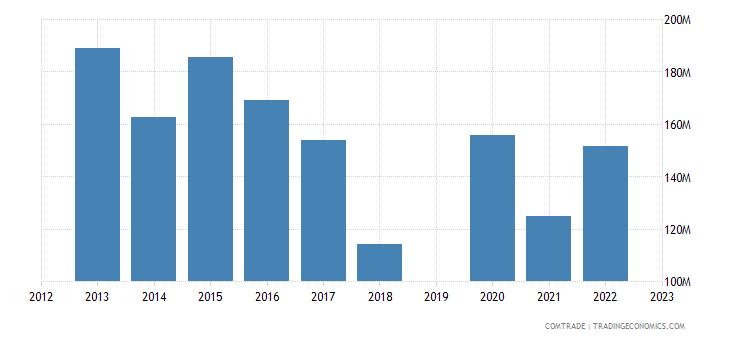 guatemala exports japan