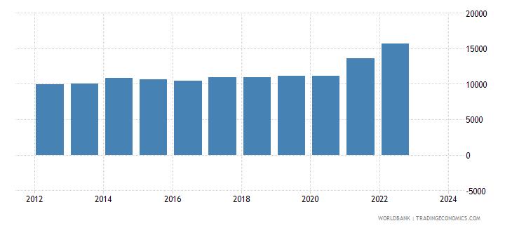 guatemala exports merchandise customs current us$ millions seas adj  wb data
