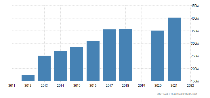 guatemala exports netherlands