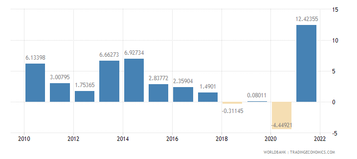 guatemala exports of goods and services annual percent growth wb data