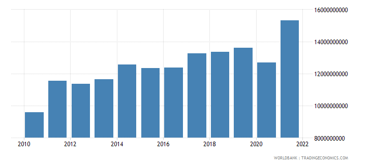 guatemala exports of goods and services bop us dollar wb data
