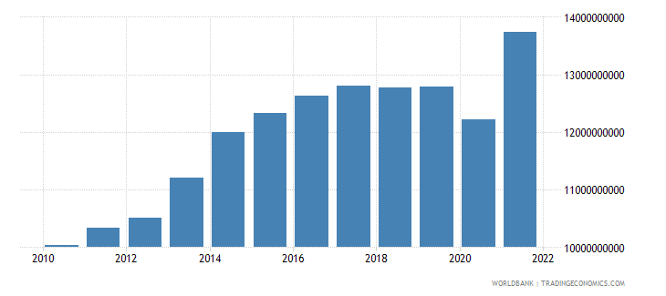 guatemala exports of goods and services constant 2000 us dollar wb data