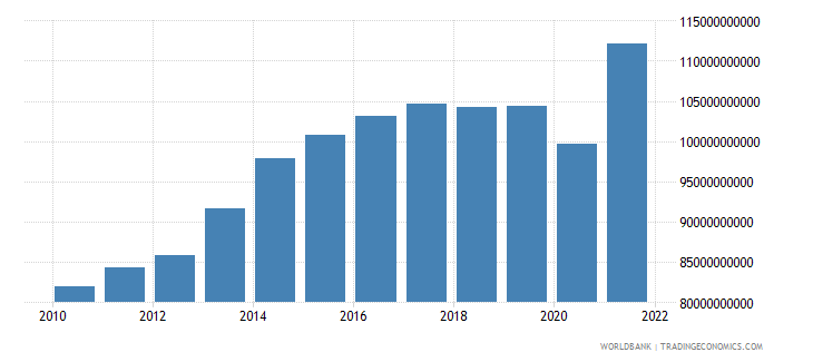 guatemala exports of goods and services constant lcu wb data