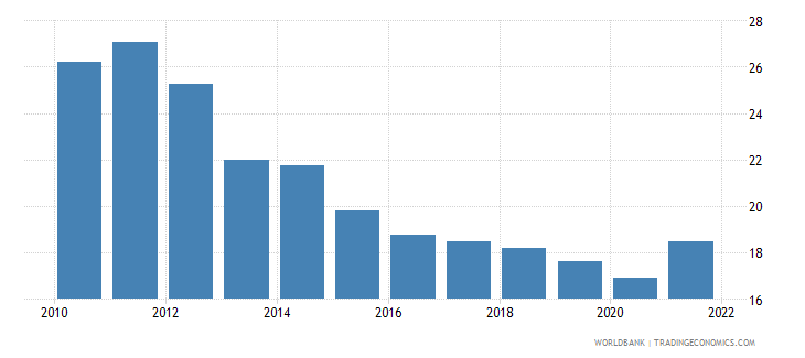 guatemala exports of goods and services percent of gdp wb data