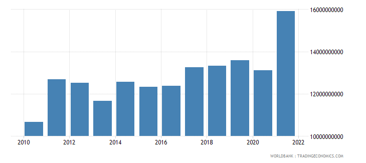 guatemala exports of goods and services us dollar wb data