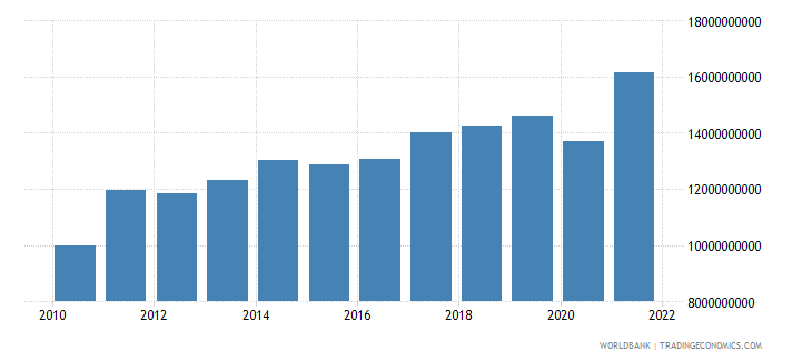 guatemala exports of goods services and income bop us dollar wb data
