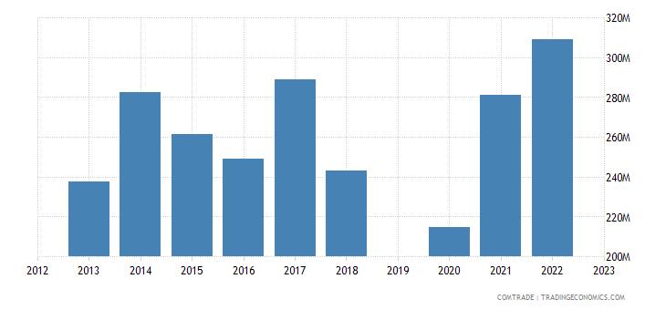 guatemala exports panama