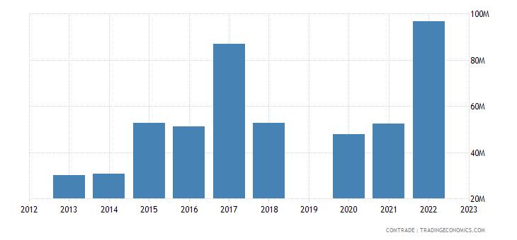 guatemala exports peru