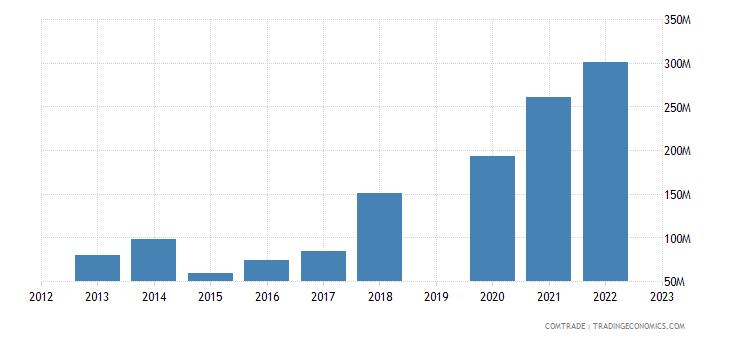 guatemala exports spain