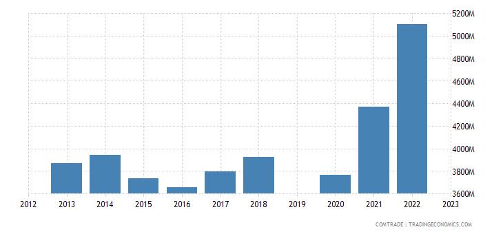 guatemala exports united states