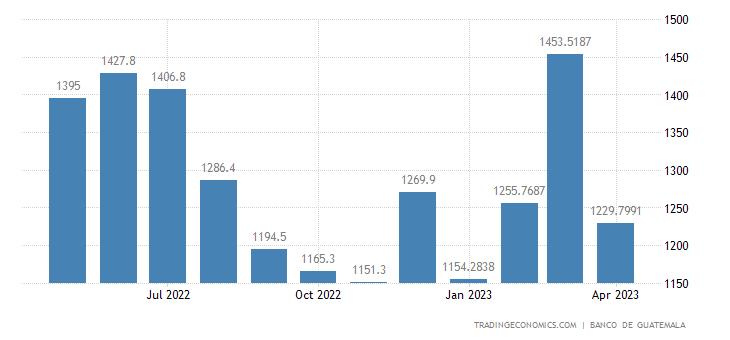 Guatemala Exports