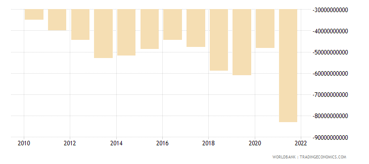 guatemala external balance on goods and services current lcu wb data