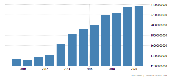 guatemala external debt stocks long term dod us dollar wb data