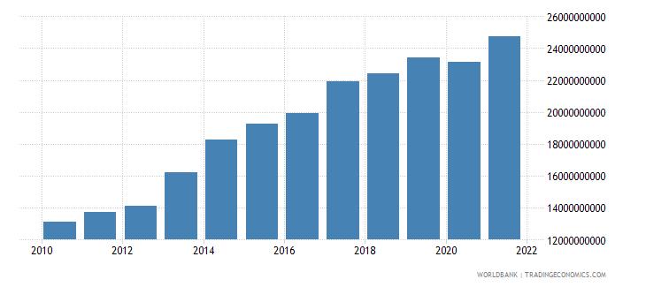 guatemala external debt stocks long term dod us dollar wb data