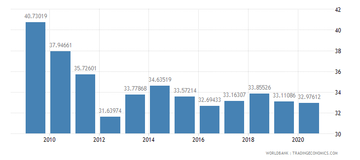 guatemala external debt stocks percent of gni wb data