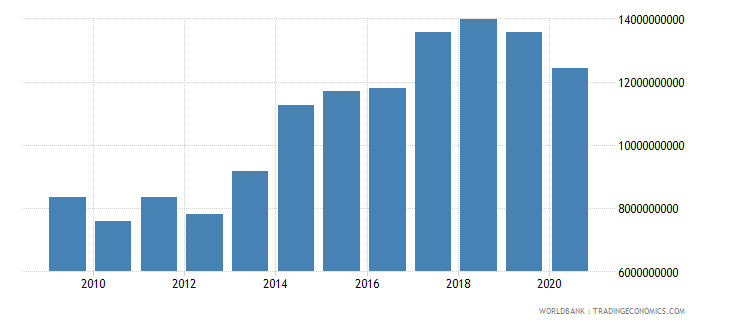 guatemala external debt stocks private nonguaranteed png dod us dollar wb data