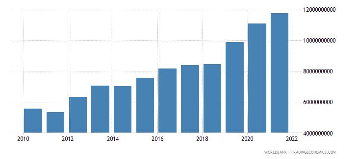 guatemala external debt stocks public and publicly guaranteed ppg dod us dollar wb data