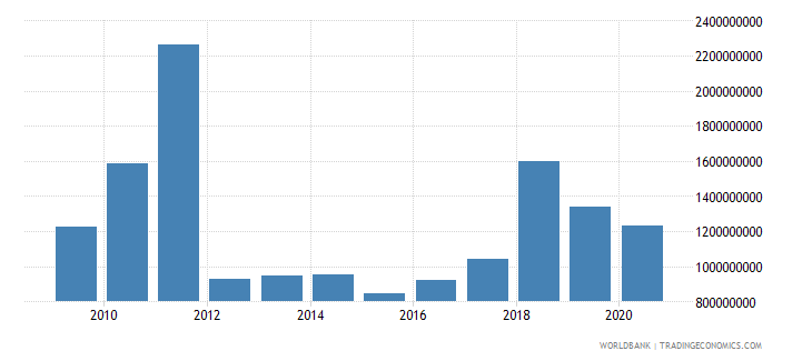 guatemala external debt stocks short term dod us dollar wb data