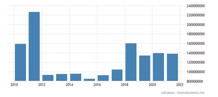 guatemala external debt stocks short term dod us dollar wb data