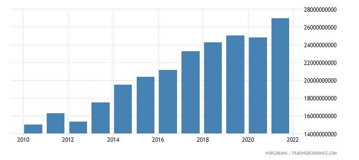 guatemala external debt stocks total dod us dollar wb data