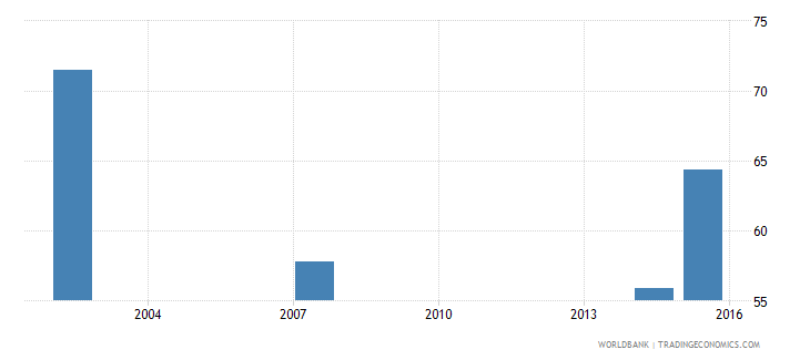 guatemala female share of graduates in social science business and law percent tertiary wb data
