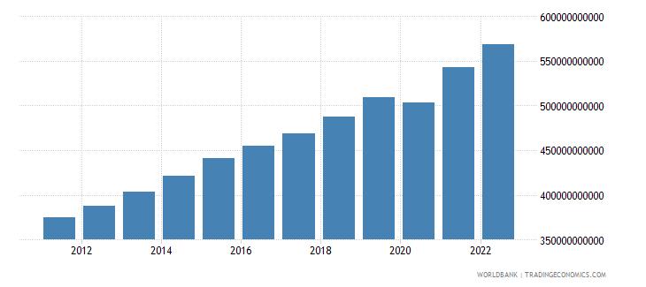 guatemala final consumption expenditure constant lcu wb data