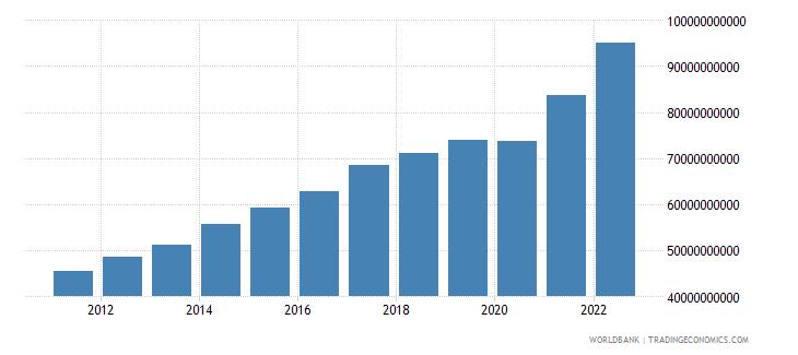 guatemala final consumption expenditure current us$ wb data