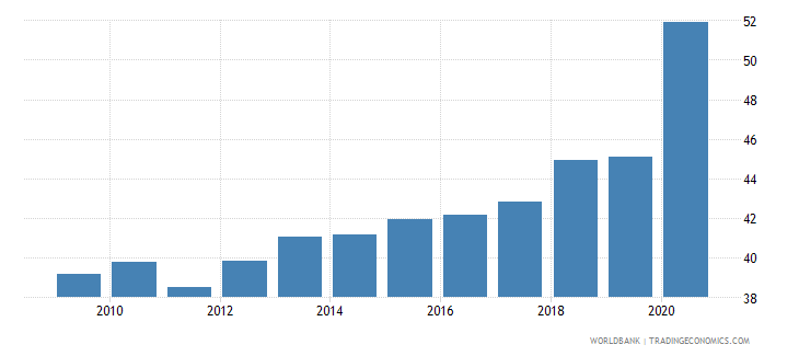 guatemala financial system deposits to gdp percent wb data