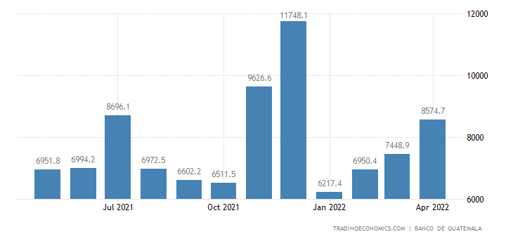 Guatemala Fiscal Expenditure