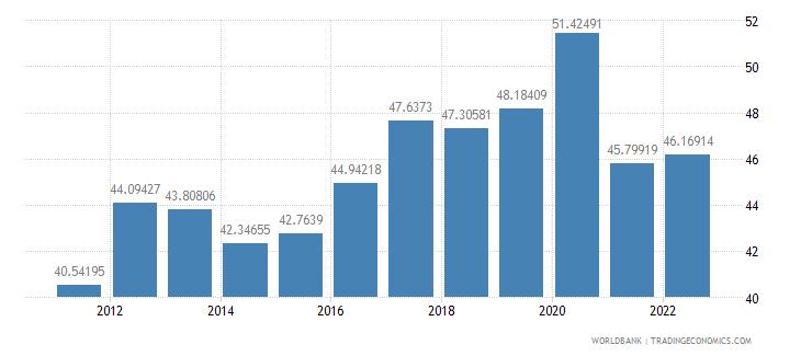guatemala food exports percent of merchandise exports wb data