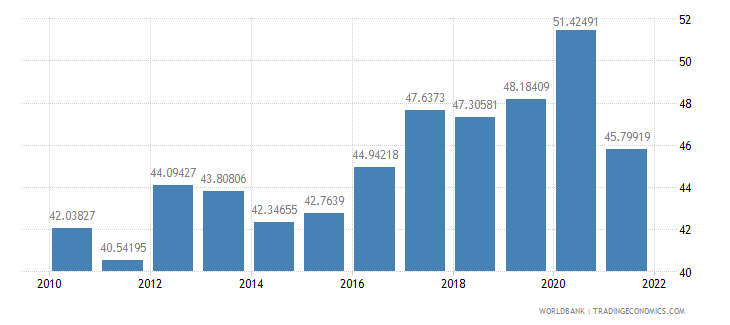 guatemala food exports percent of merchandise exports wb data