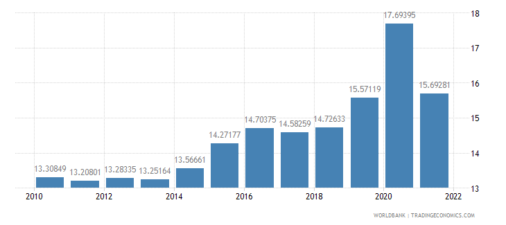 guatemala food imports percent of merchandise imports wb data