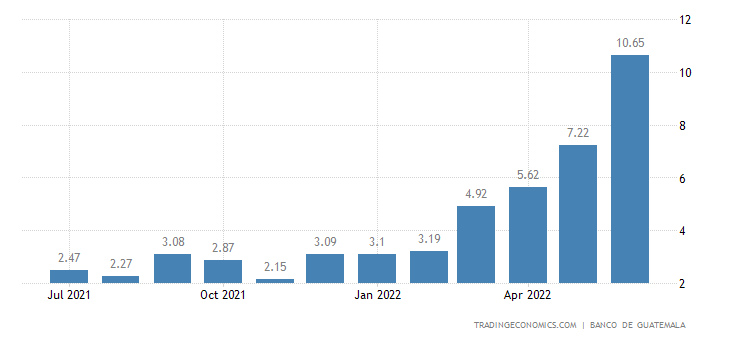 Guatemala Food Inflation