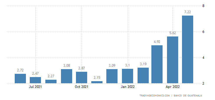 Guatemala Food Inflation