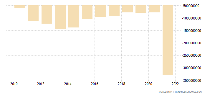 guatemala foreign direct investment net bop us dollar wb data