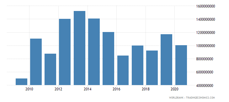 guatemala foreign direct investment net inflows bop us dollar wb data