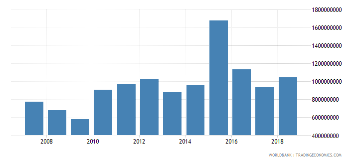 guatemala foreign direct investment net inflows in reporting economy drs us dollar wb data