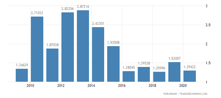 guatemala foreign direct investment net inflows percent of gdp wb data