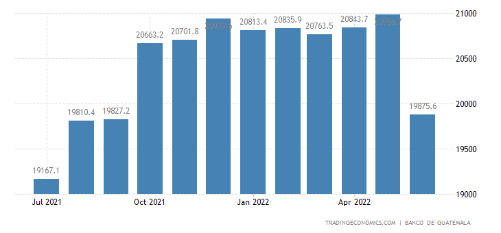 Guatemala Foreign Exchange Reserves