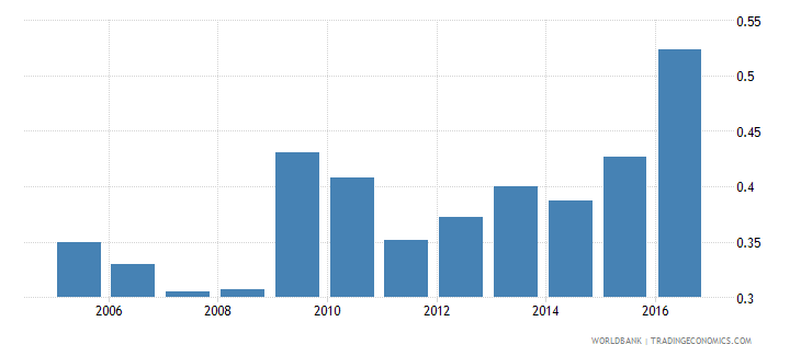 guatemala foreign reserves months import cover goods wb data