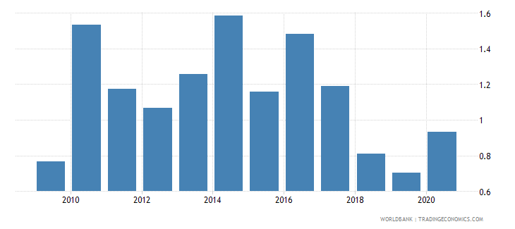guatemala forest rents percent of gdp wb data