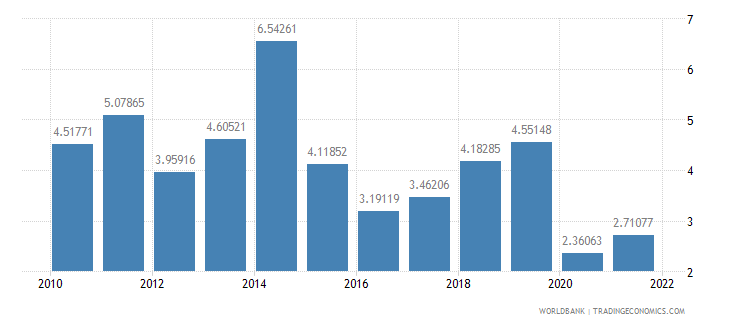 guatemala fuel exports percent of merchandise exports wb data