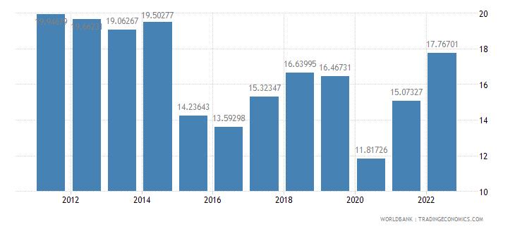 guatemala fuel imports percent of merchandise imports wb data