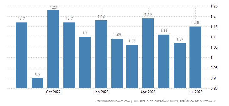 Guatemala Gasoline Prices