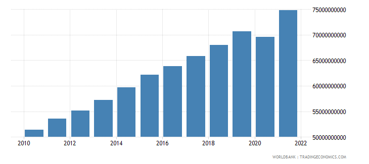 guatemala gdp constant 2000 us dollar wb data