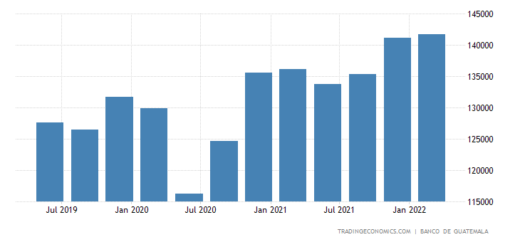 Guatemala GDP Constant Prices