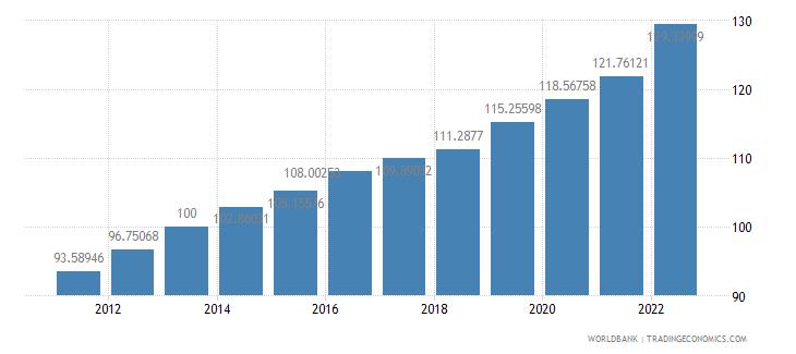 guatemala gdp deflator base year varies by country wb data