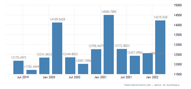 Guatemala GDP From Agriculture